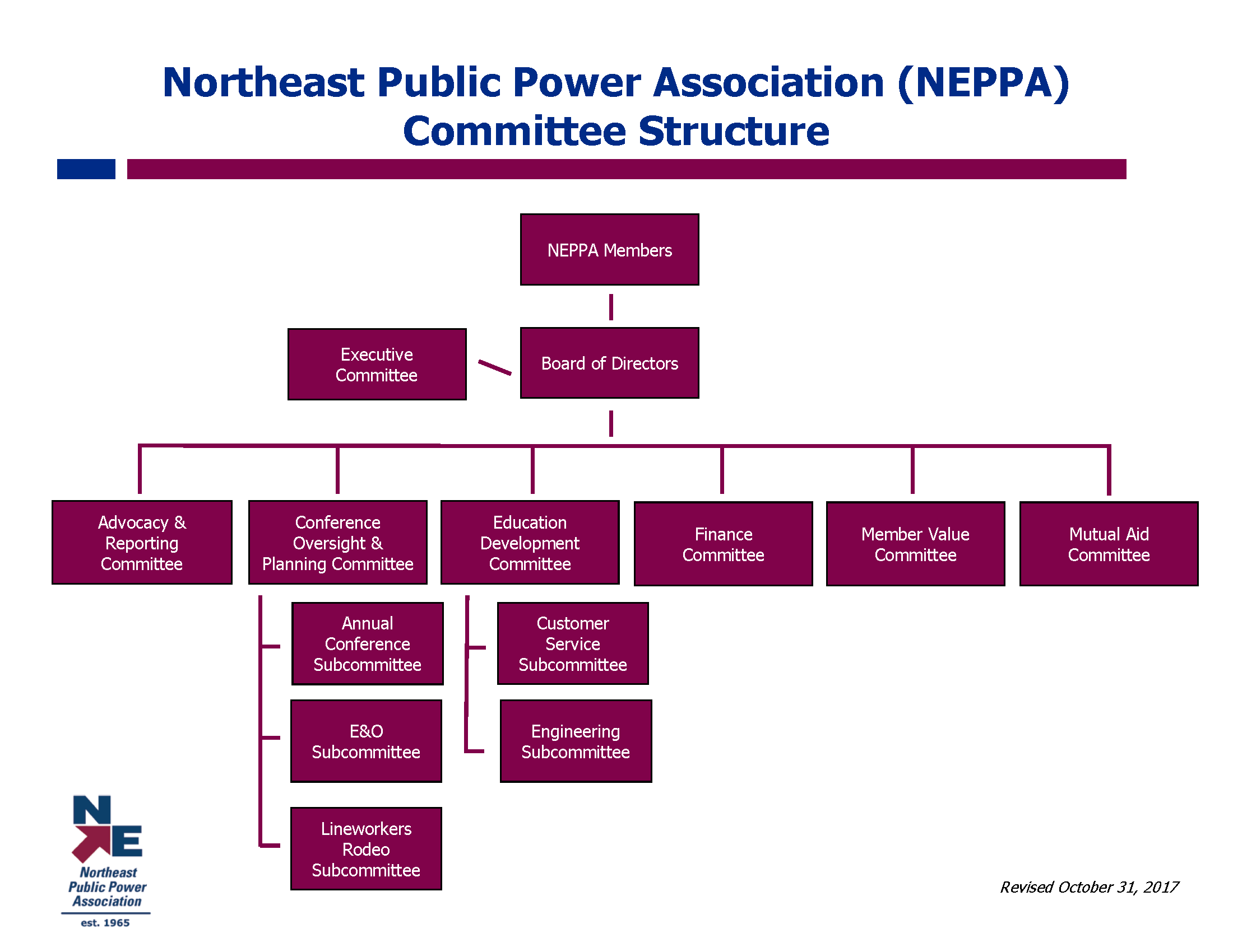 2017.10.31 NEPPA Committee Structure